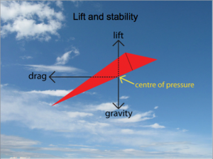 How do kites fly Lift and Stability